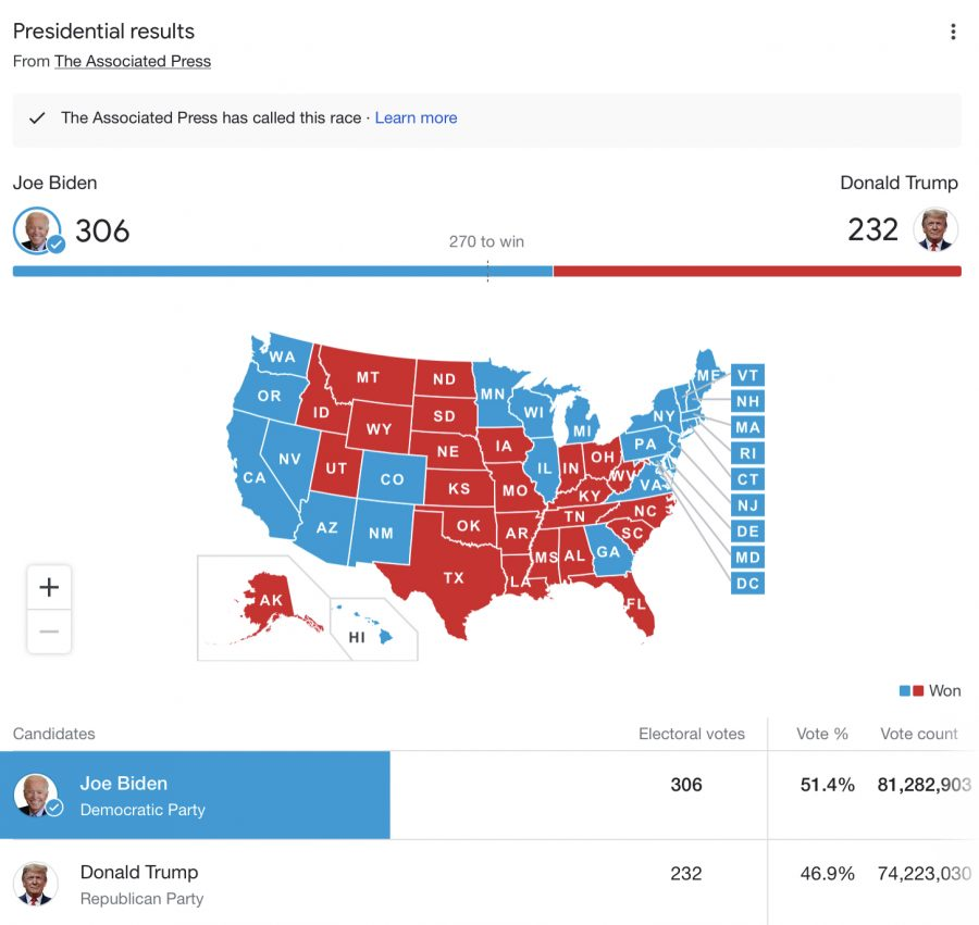 The Associated Press electoral map as of 12/9/2020